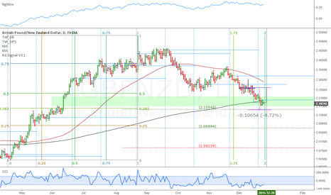 GBPNZD: GBPNZD: Pound/Kiwi retracement done in 2 days