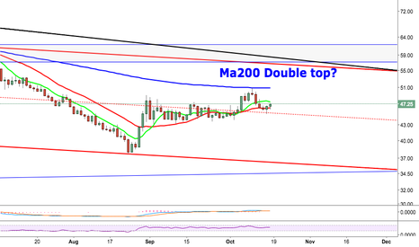 USOIL: Oil Ma200 double top?
