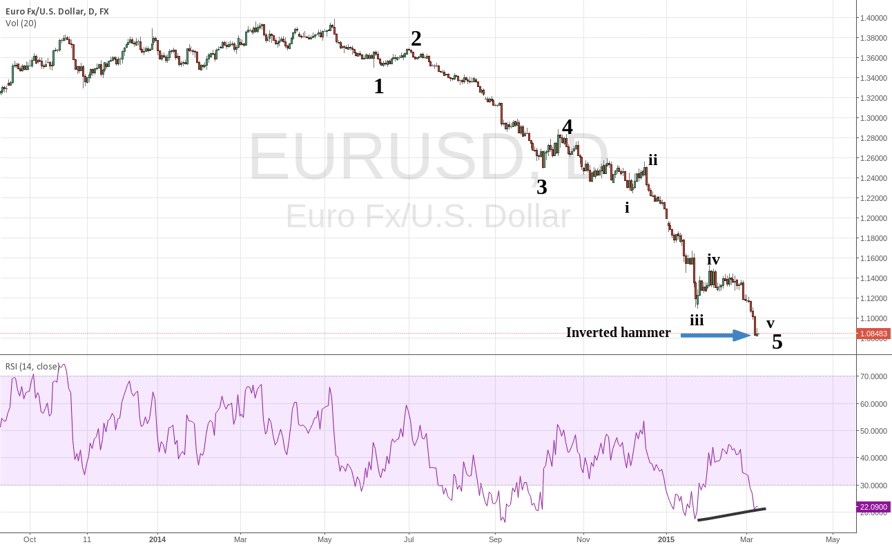 Potential completed 5 wave down structure in the EURUSD