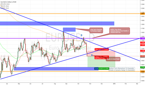EURUSD: EURO IS EXTREMELY BEARISH SELL SELL SELL
