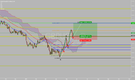 GBPUSD: GBPUSD CABLE LONG BULLISH