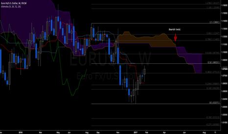 EURUSD: EURUSD: limited upside potential (bis)