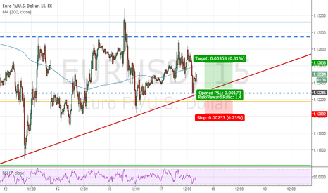 EURUSD: EURUSD intraday long before FOMC