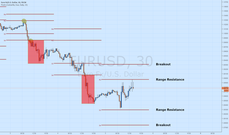 EURUSD: The EUR/USD Retraces to Daily Pivot Resistance