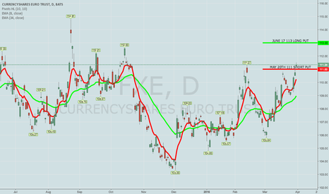 FXE: TRADING IDEA: FXE MAY 20TH 111/JUNE 17TH 113 LONG PUT DIAGONAL
