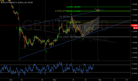 GBPUSD: GBPUSD  Sitting on my hands and playing the waiting game