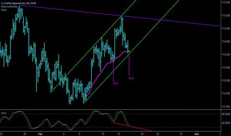 USDJPY: USD/JPY - Buy Signal