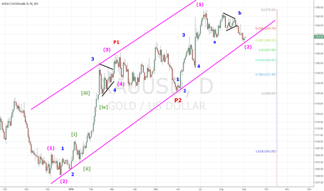 XAUUSD: PULLBACK OVER IN GOLD ? PRIMARY WAVE 3 ?