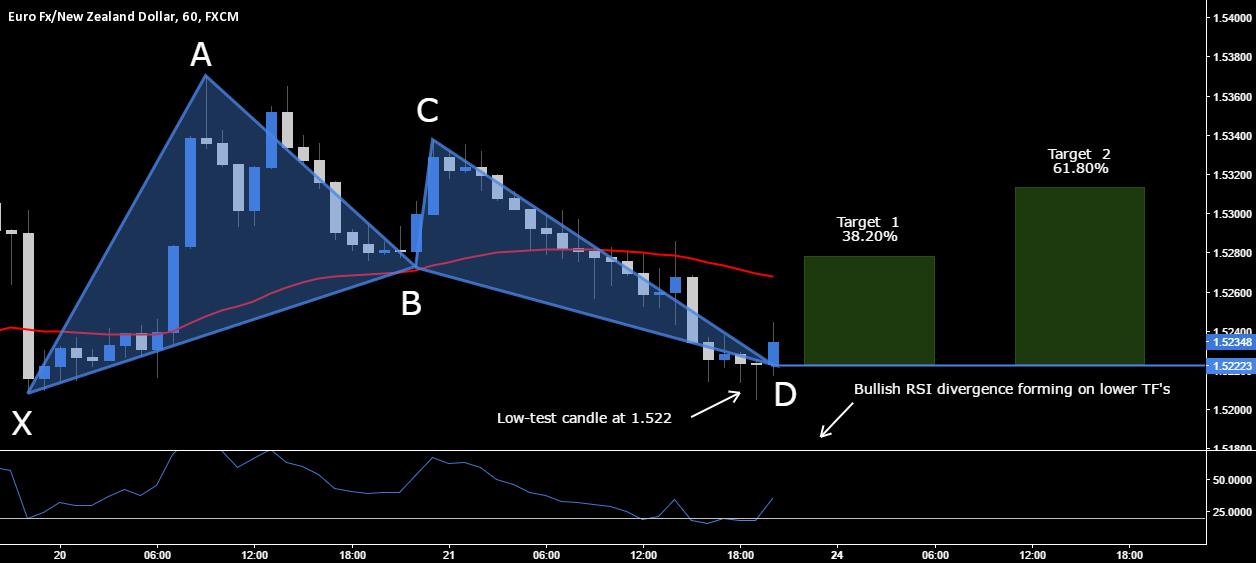 EUR.NZD - Long Opportunity @ Market