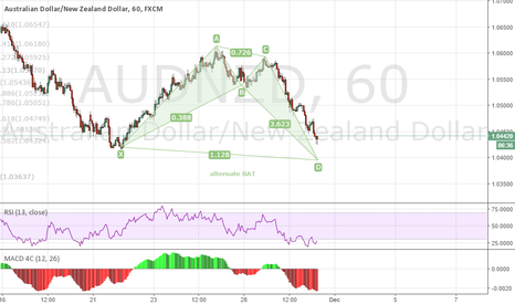 AUDNZD: AUDNZD 1H bull Alternate BAT