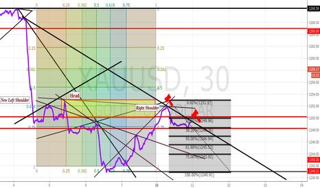 XAUUSD: 30 Min Accumulation/Distribution Chart