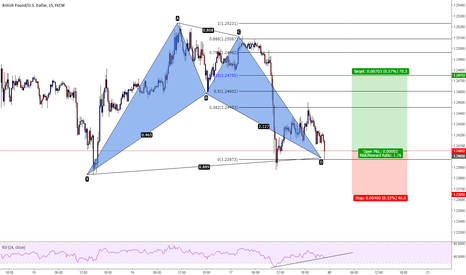 GBPUSD: GBPUSD at market bat pattern