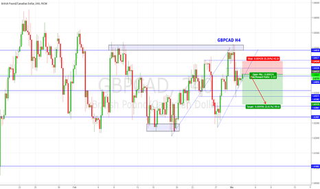 GBPCAD: GBPCAD H4 SHORT