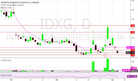IDXG: IDXG turnaround around the corner?