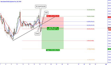NZDJPY: NZDJPY short idea