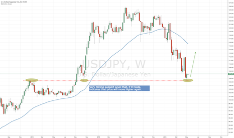 USDJPY: USD/JPY might move higher again soon