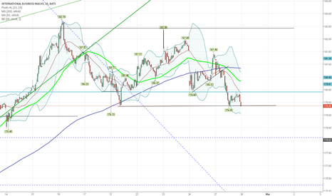 IBM: At support