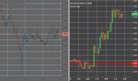 USDCHF: EUR/USD long-time perspective