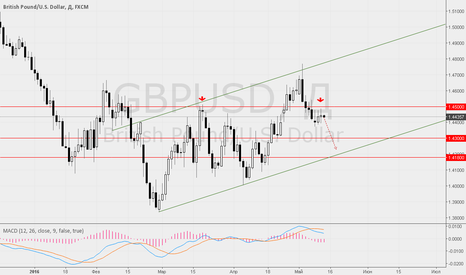 GBPUSD: Ждём снижения GBP/USD на итогах заседания Банка Англии.