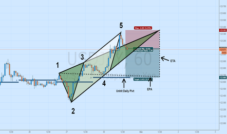 USDJPY: USDJPY Short: Bearish Wolfe Wave to Pivot