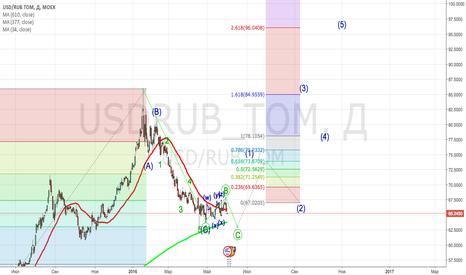 USDRUB_TOM: Лонг доллара от 63 руб - основной сценарий
