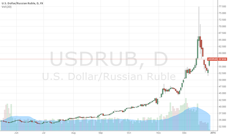 USDRUB: This a live view of trading USD with Russian Rubles