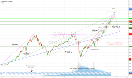 SPY: Same chart just fixed spelling!