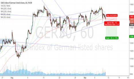 GER30: $DAX sell the break