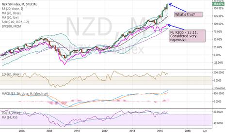 NZD: NZ Stock Market in a clear bubble