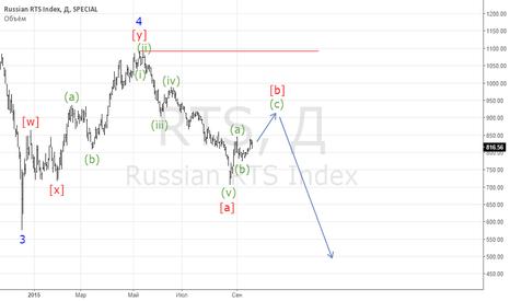 RTS: Рост индекса РТС