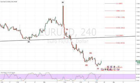 EURUSD: Looking for a short entry