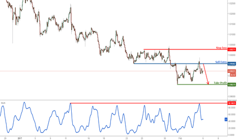 USDCHF: USDCHF at major resistance, prepare to sell