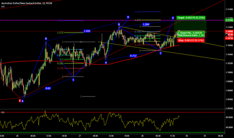 AUDNZD: LONG AUDNZD - Chanel Breakout + ABCD Confluence