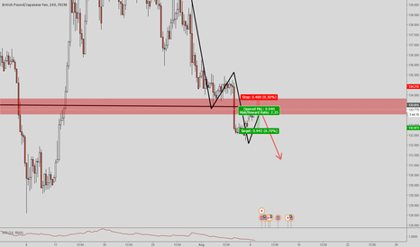 GBPJPY: GBPJPY - Possible Short