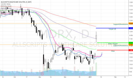MDRX: MDRX Bullish Swing