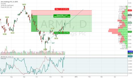 ARMH: ARMH sell-short @ 46.50