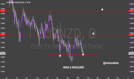 EURNZD: EURNZD INVERSE HEAD N SHOULDER