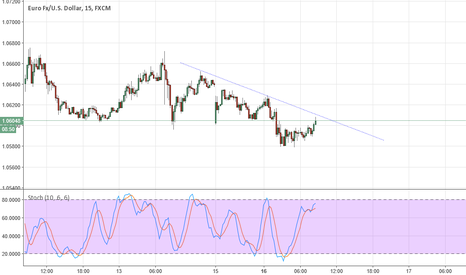 EURUSD: 15M EUR/USD trend line trading setup