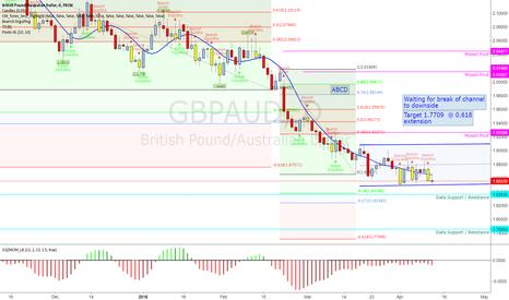 GBPAUD: GBPAUD break to downside