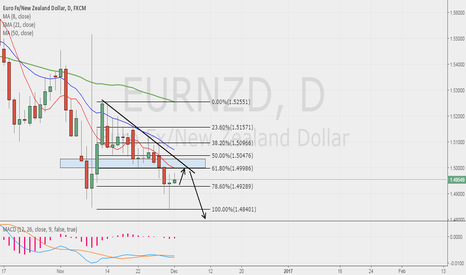 EURNZD: EURNZD POSSIBLE SELL!!
