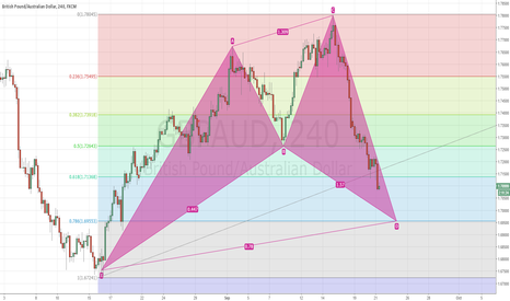 GBPAUD: GBPAUD - BULLISH  CYPHER BUY AT POINT D