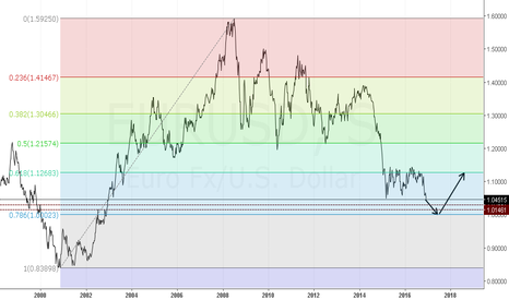 EURUSD: Análisis Fundamental + Fibonacci del $EURUSD Gráfico Semanal