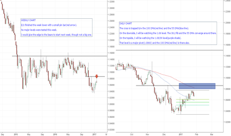 EURUSD: WEEKLY WRAP:EUR/USD