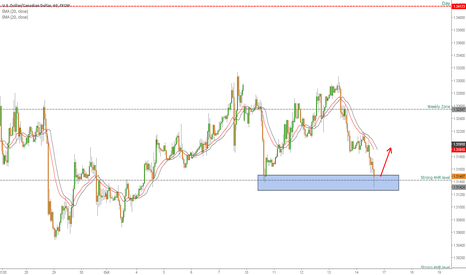 USDCAD: Price ranging looking for longs