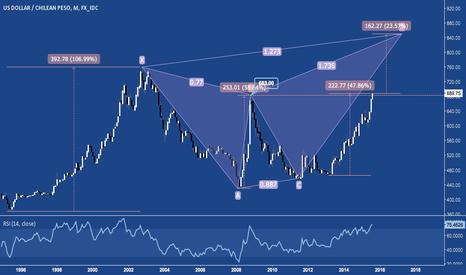 USDCLP: Chilean Peso Breaks 11/2008's Low. +23% to Bearish Butterfly PRZ
