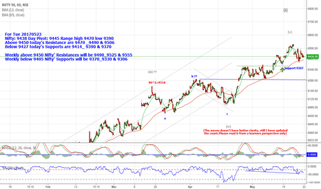 NIFTY: Nifty: 9438.Below 9427 Supports are 9414_ 9390 & 9370