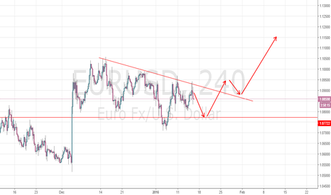 EURUSD: Ideas about EUR