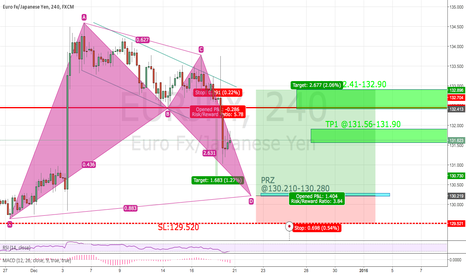 EURJPY: EUR/JPY - Possible validation to go long.
