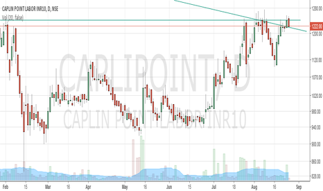 CAPLIPOINT: BO Caplin point from falling trendline