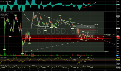 BTCUSD: time to correct a little